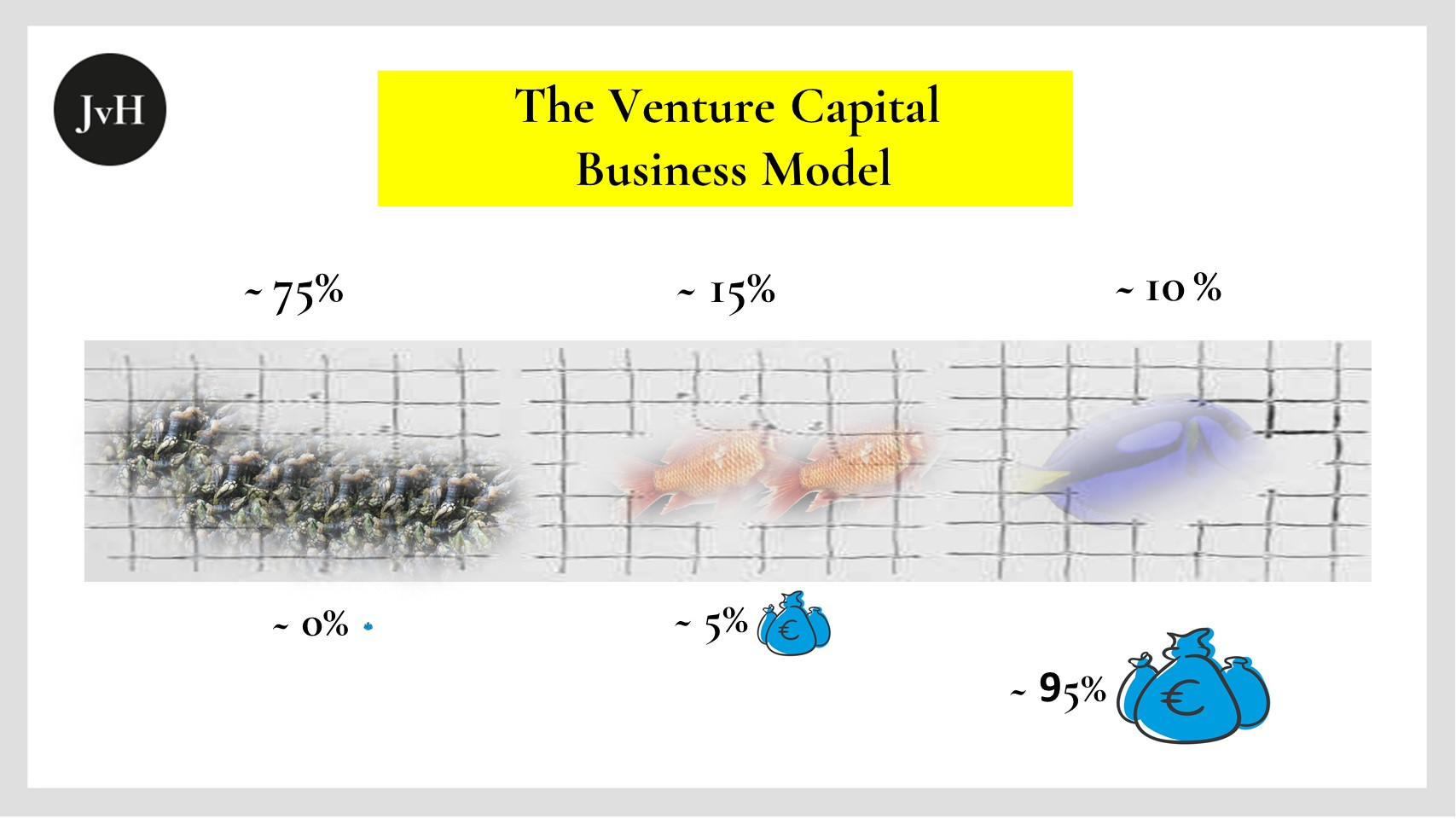 The VC Business Model: Pareto driven to extremes