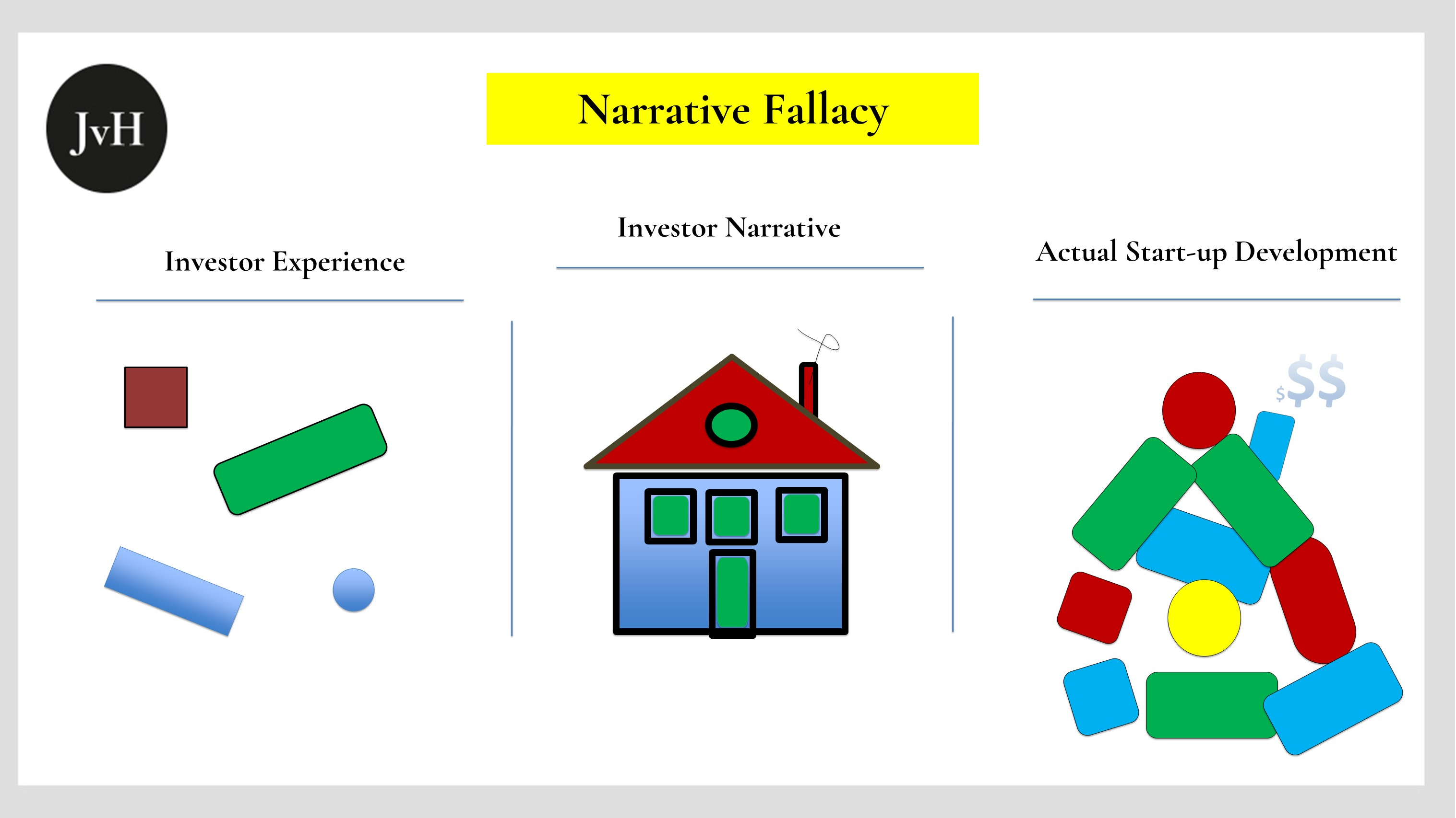 Table with three different drawings showing how investors construe fantasy castles on the grounds of rudimentary factual experience