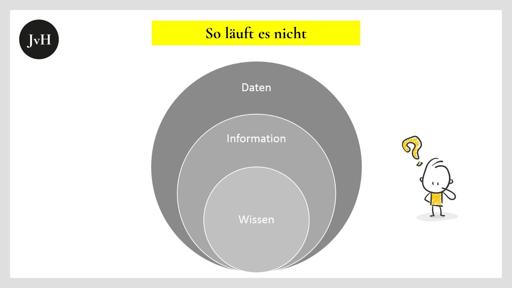 Daten-Information-Wissen
