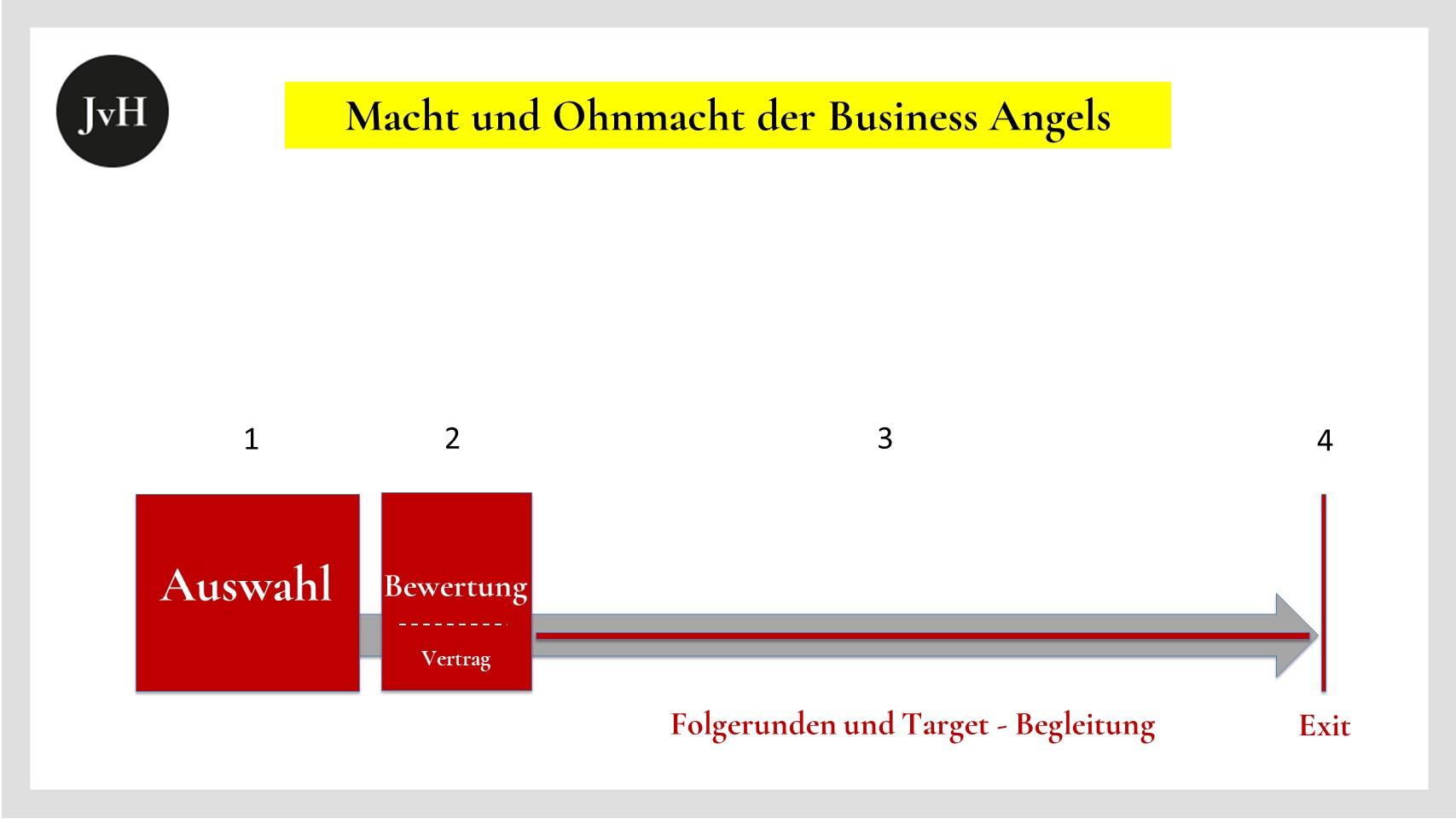 Graphische-Darstellung-des-Ange-Gewichts-auf die-Etappen-eines-Startups
