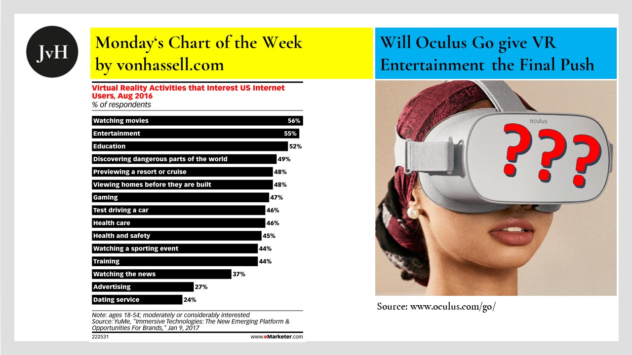 Graph with US Demand for VR and Model wearing Oculus Go Glasses