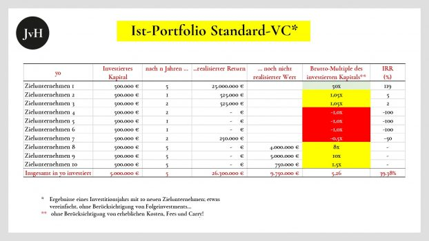 Ist-Portfolio-Standard-VC