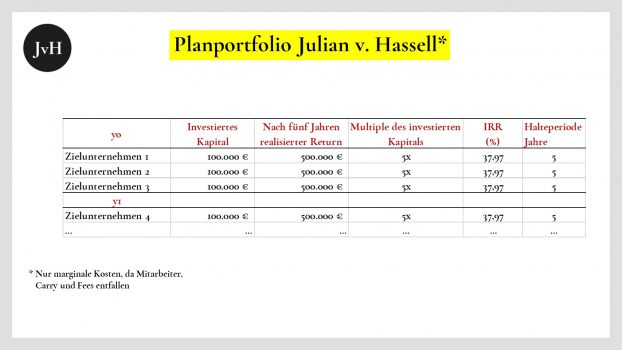 Planportfolio-eines -Investitionsjahres-von-Julian-von-Hassell