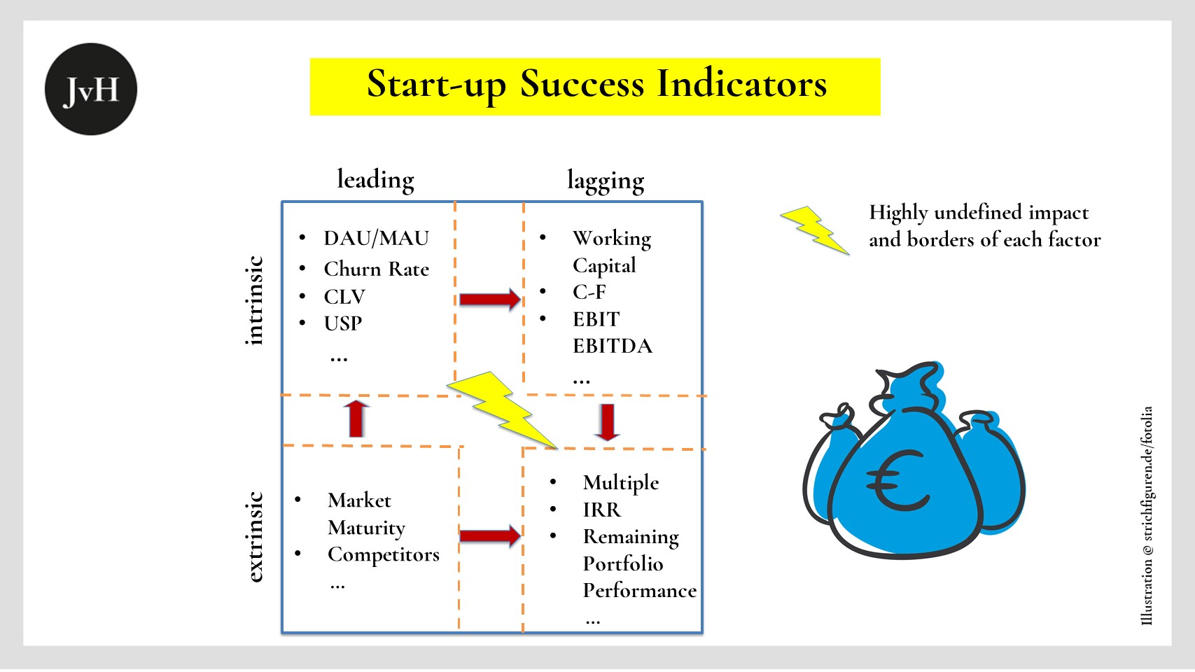Table with types of different intrinsic and extrinsic start-up success factors